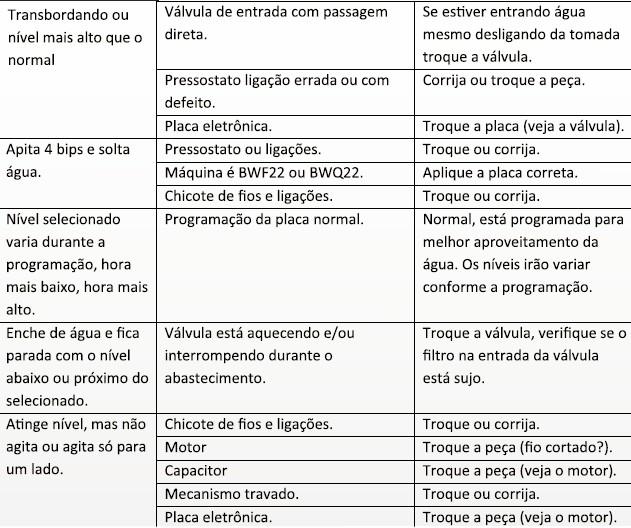 defeitos e soluções parte 2 Testando a Placa Eletrônica da Lavadora Brastemp BWQ24