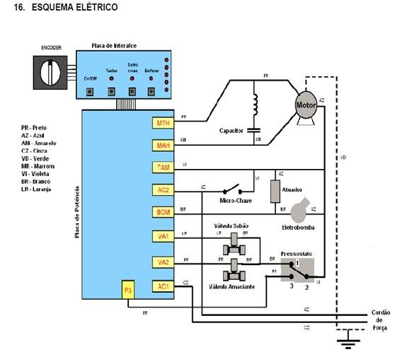 esquema eltrico lavadoras consulCWL75A e CWL10B thumb Desmontagem e Testes das Lavadoras Consul CWL75A e CWL10B