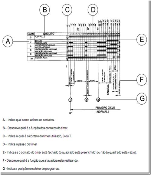 image thumb19 Testando os componentes da Lavadora Electrolux LE08