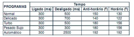 image thumb268 Testando os Componentes da Lavadora Electrolux LTA 15
