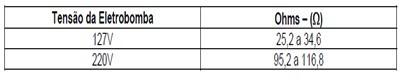 tabela teste eletrobomba lavadoras consulCWL75A e CWL10B thumb Desmontagem e Testes das Lavadoras Consul CWL75A e CWL10B