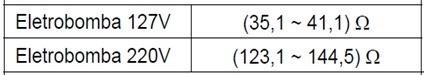 tabela teste eletrobomba thumb Teste dos Componentes das Lavadoras Brastemp e Consul Eletrônica