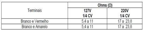 tabela teste motor lavadoras consulCWL75A e CWL10B thumb Desmontagem e Testes das Lavadoras Consul CWL75A e CWL10B