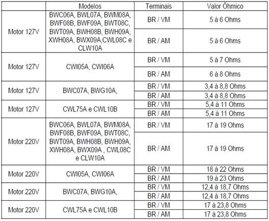 tabela teste motores thumb Teste dos Componentes das Lavadoras Brastemp e Consul Eletrônica