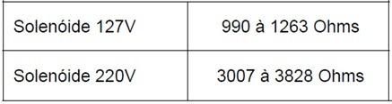 tabela teste solenoide thumb Teste dos Componentes das Lavadoras Brastemp e Consul Eletrônica