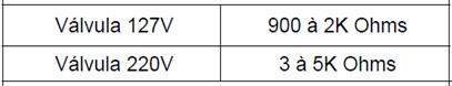 tabela teste valvula thumb Teste dos Componentes das Lavadoras Brastemp e Consul Eletrônica