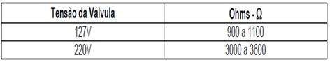 tabela teste vlvula entrada de gua lavadora consul floral 7kg thumb Desmontagem e Testes da Lavadora Consul Floral 7kg