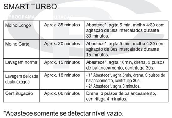 tempo smart turbo thumb Teste Placas Eletrônica Lavadoras Brastemp parte 1