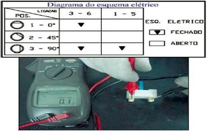 teste chave rotativa2 thumb Teste dos Componentes das Lavadoras Brastemp e Consul Eletrônica